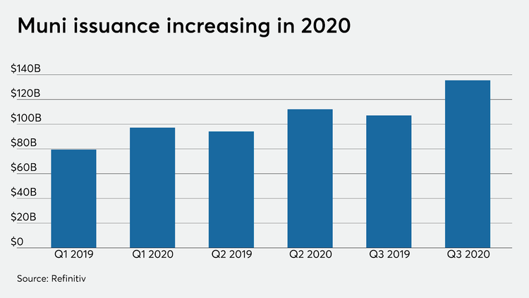 Municipal Bond Issuance Trends - Source: BondBuyer